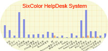 陆彩科技IT技术支持ITIL系统。SixColor IT Help Desk ITIL system