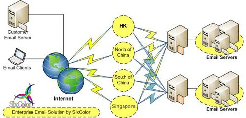 Enterprise Email Solution in China